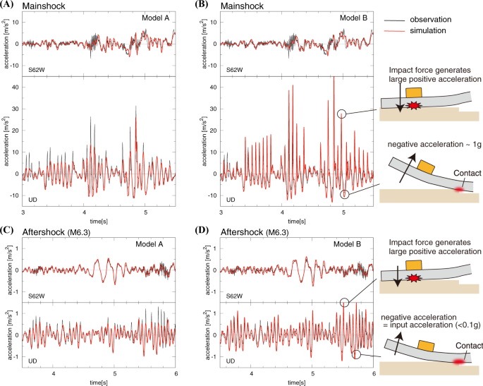 Extreme Accelerations During Earthquakes Caused by Elastic Flapping Effect