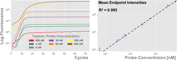 Significant Expansion of Real-Time PCR Multiplexing with