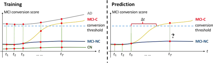 Predicting Alzheimer's disease progression using multi-modal