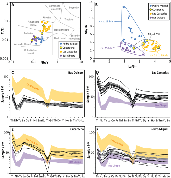 Volcanic contribution to emergence of Central Panama in the