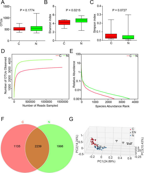 The Biodiversity Composition Of Microbiome In Ovarian Carcinoma Patients Scientific Reports