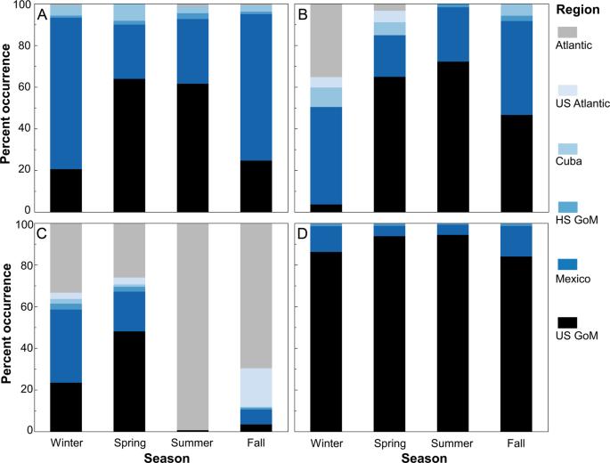 Population connectivity of pelagic megafauna in the Cuba-Mexico-United States triangle