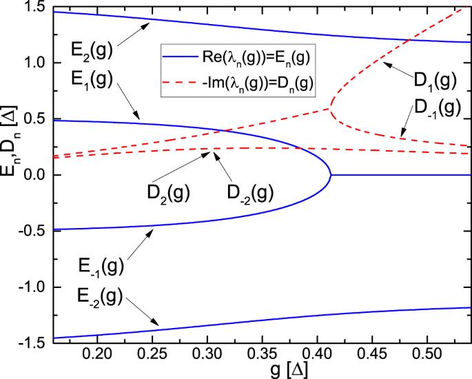 Spectral-Topological Superefficient Quantum Memory
