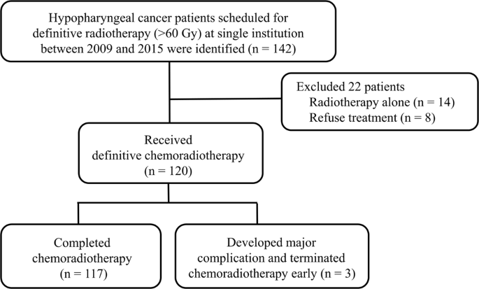 The Role Of Pretreatment Serum Neutrophil To Lymphocyte Ratio In Hypopharyngeal Cancer Treated With Definitive Chemoradiotherapy A Pilot Study Scientific Reports