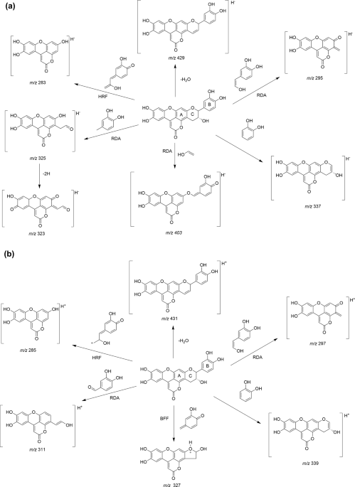 Phytochemical Characterization And Comparative Studies Of Four