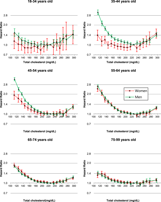 Average Cholesterol Level >> Total Cholesterol And All Cause Mortality By Sex And Age A