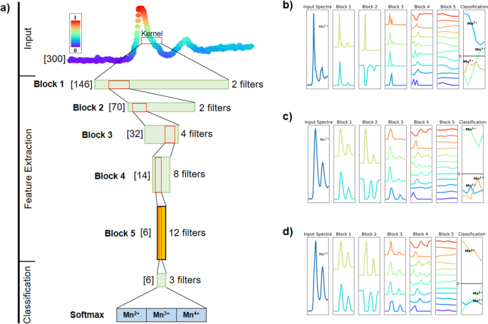Towards calibration-invariant spectroscopy using deep learning
