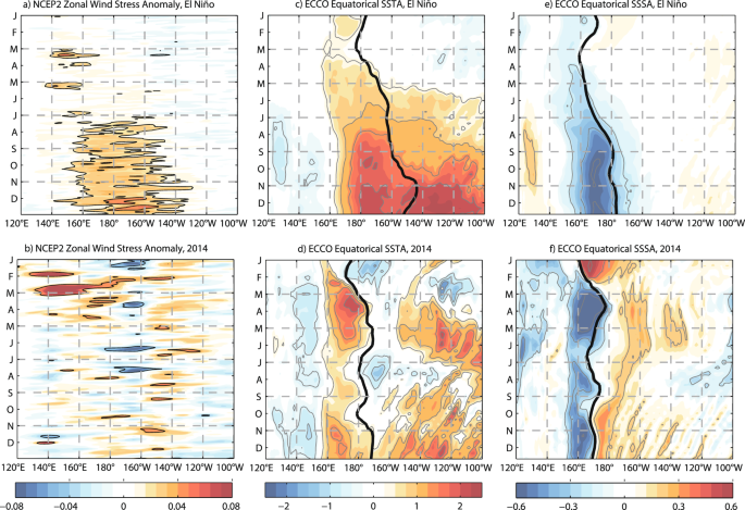 A new perspective of the 2014/15 failed El Niño as seen from