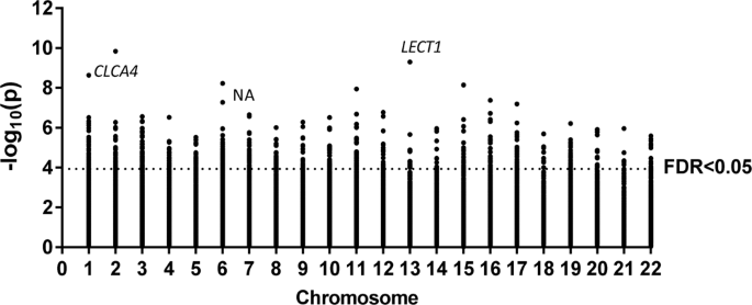 Epigenome-wide association study in peripheral white blood