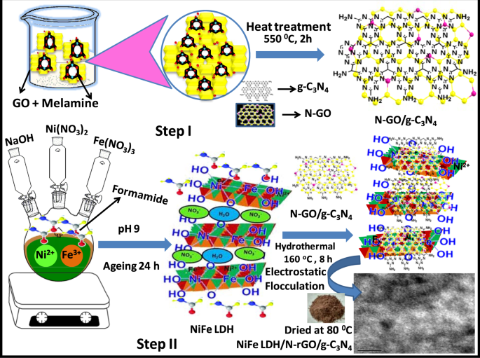 Deciphering Z Scheme Charge Transfer Dynamics In Heterostructure Nife Ldh N Rgo G C 3 N 4 Nanocomposite For Photocatalytic Pollutant Removal And Water Splitting Reactions Scientific Reports