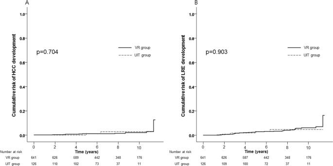 Comparison between chronic hepatitis B patients with