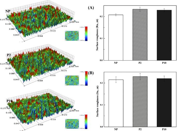 The antibacterial effect of non-thermal atmospheric pressure plasma