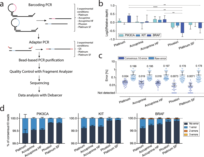 Impact of Polymerase Fidelity on Background Error Rates in
