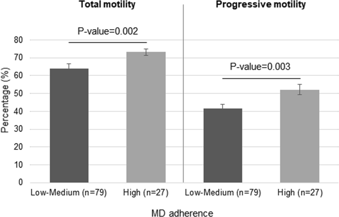 Adherence To The Mediterranean Diet Is Positively Associated With