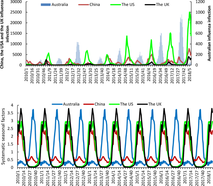 Predicting seasonal influenza epidemics using cross-hemisphere