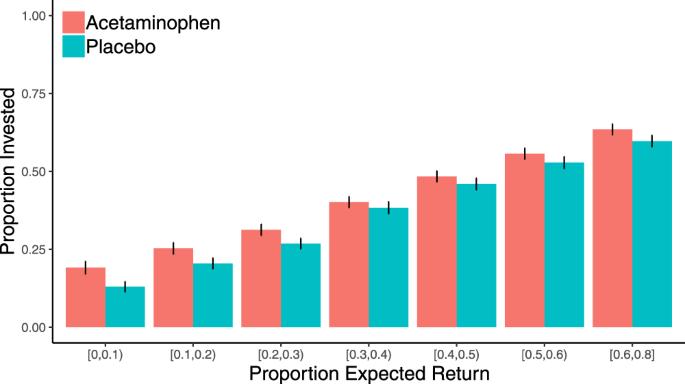 Acetaminophen influences social and economic trust