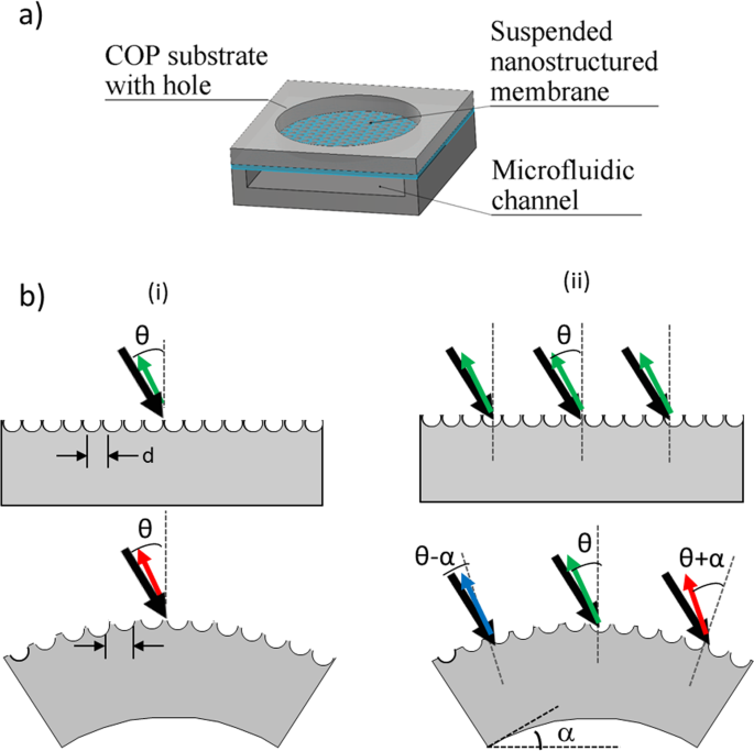 Color tunable pressure sensors based on polymer nanostructured