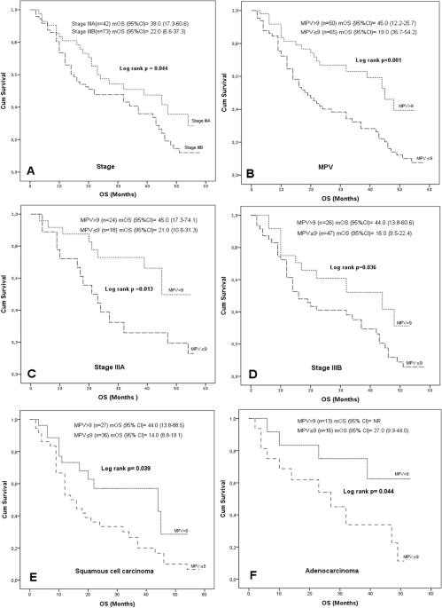 Prognostic Significance of Mean Platelet Volume on Local Advanced Non-Small Cell  Lung Cancer Managed with Chemoradiotherapy | Scientific Reports