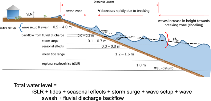 Dynamic flood modeling essential to assess the coastal