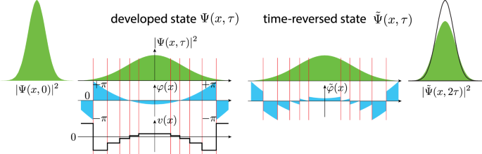 nature.com - Arrow of time and its reversal on the IBM quantum computer