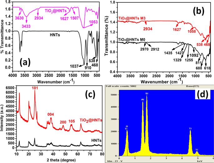 TiO 2 decorated functionalized halloysite nanotubes (TiO 2 @HNTs