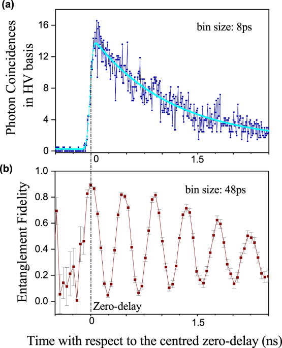 Long-term transmission of entangled photons from a single quantum dot over deployed fiber
