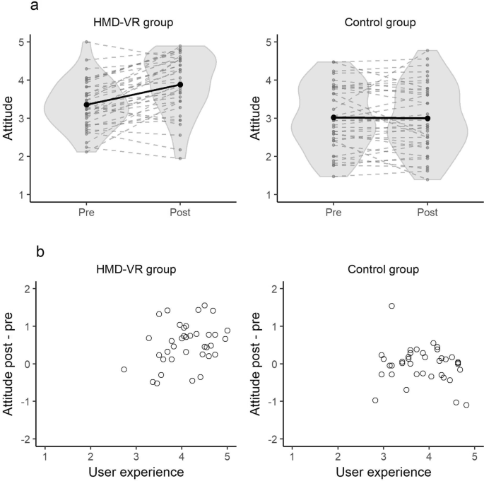 74af6b7128f0 Attitudes towards HMD-VR. (a) depicts the mean score on the attitude scale  of each participant on the pre- and post-assessment in the HMD-VR and  control ...