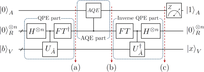 Hybrid quantum linear equation algorithm and its experimental test