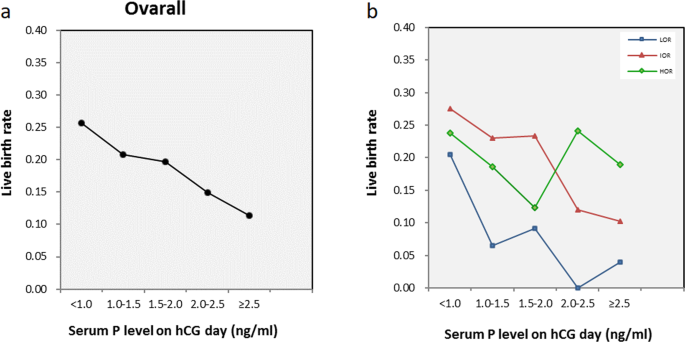 Progesterone elevation on the day of hCG trigger has detrimental