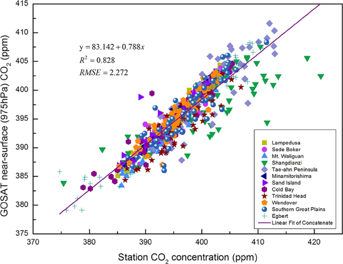 Important evidence of constant low CO 2 windows and impacts on the