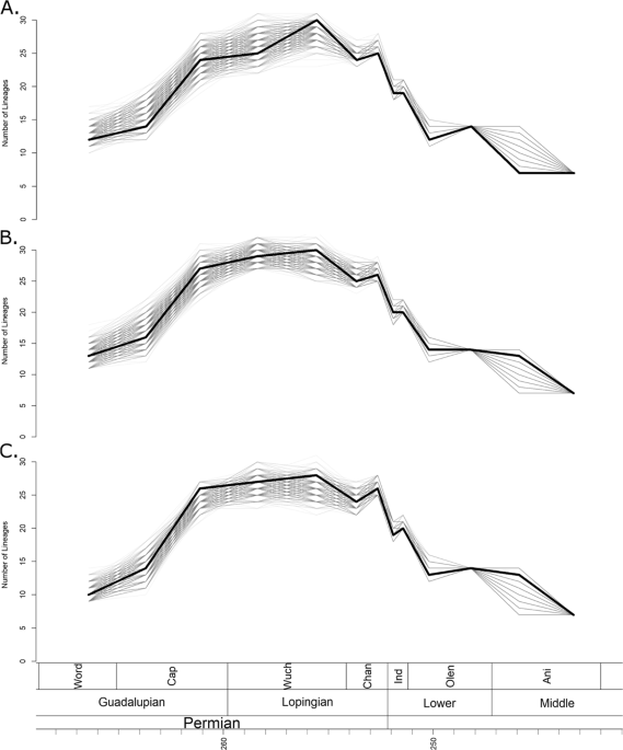 Diversity and Disparity of Therocephalia: Macroevolutionary Patterns through Two Mass Extinctions