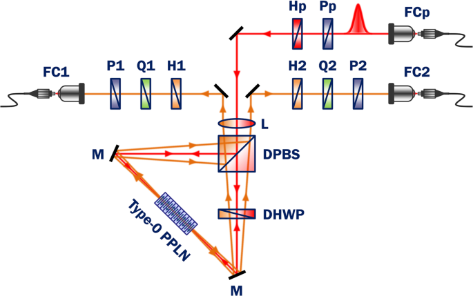 Pulsed Sagnac source of polarization-entangled photon pairs in telecommunication band