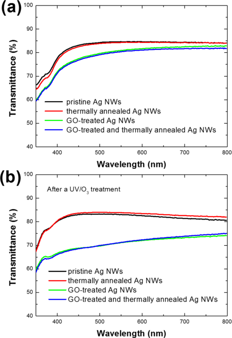 Flexible, transparent patterned electrodes based on graphene oxide/silver nanowire nanocomposites fabricated utilizing an accelerated ultraviolet/ozone process to control silver nanowire degradation