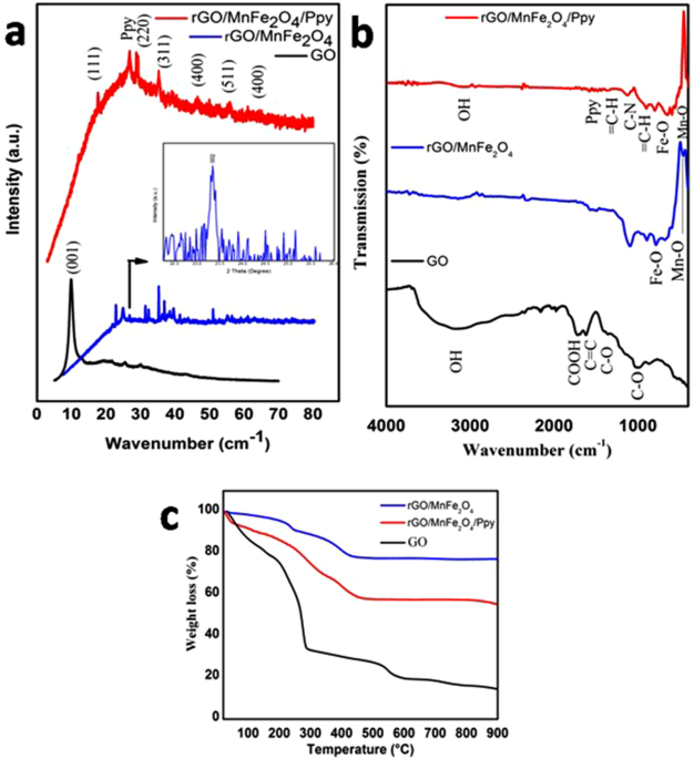 Facile synthesis of ternary graphene nanocomposites with doped metal oxide and conductive polymers as electrode materials for high performance supercapacitors