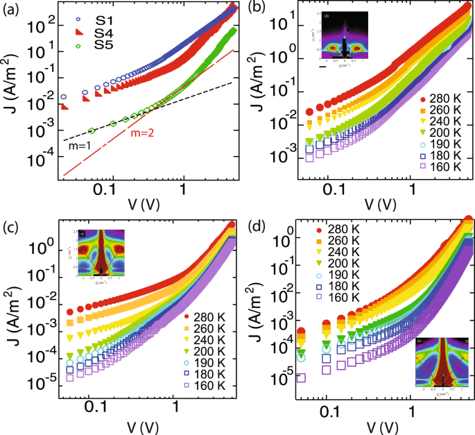 Influence of Structure on Electronic Charge Transport in 3D Ge Nanowire Networks in an Alumina Matrix