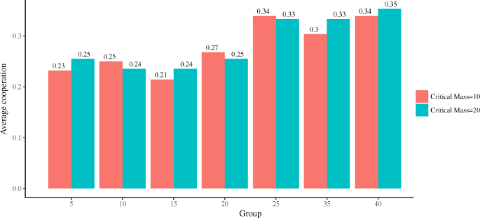 Group Size Effects And Critical Mass In Public Goods Games Scientific Reports