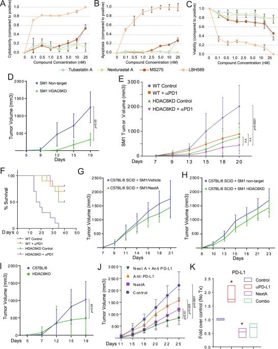 Selective Hdac6 Inhibitors Improve Anti Pd 1 Immune Checkpoint