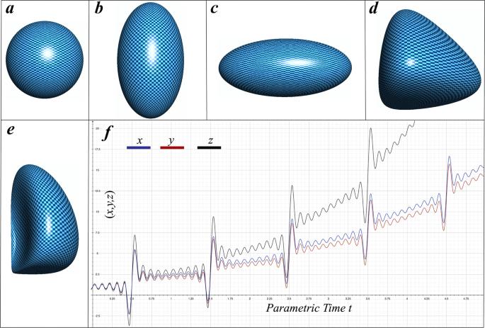 Shape Dynamics of Bouncing Droplets