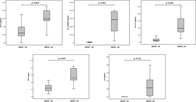 Galectin-3 and β-trace protein concentrations are higher in clinically unaffected patients with Fabry disease