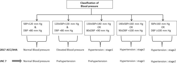 acc/aha blood pressure guidelines 2019
