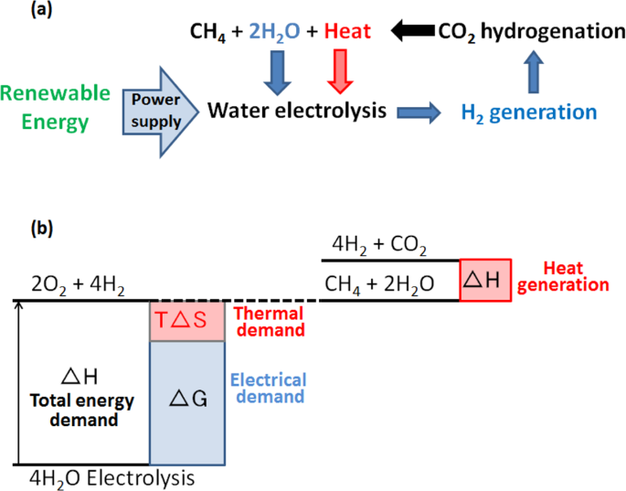 Exergy valorization of a water electrolyzer and CO 2