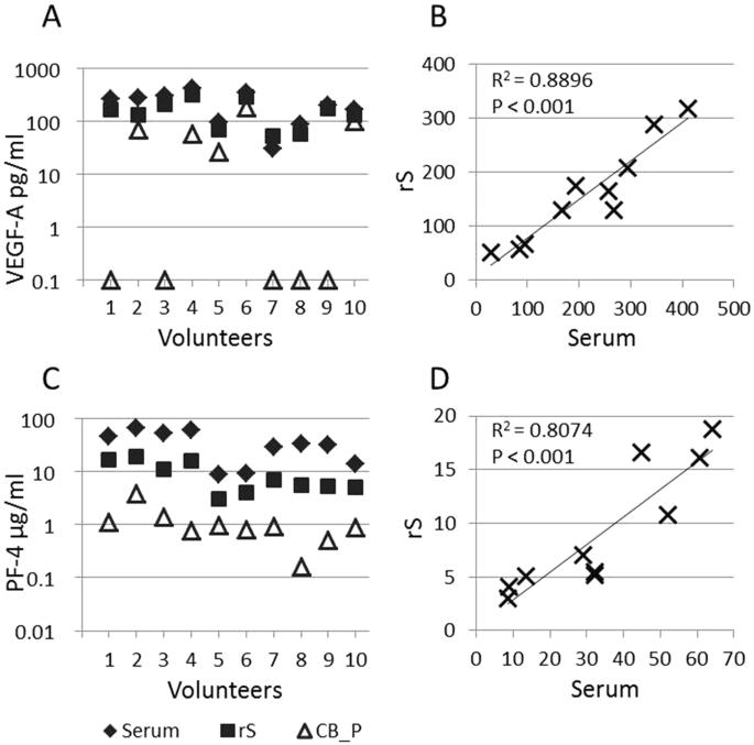 Optimizing Measurement of Vascular Endothelial Growth Factor