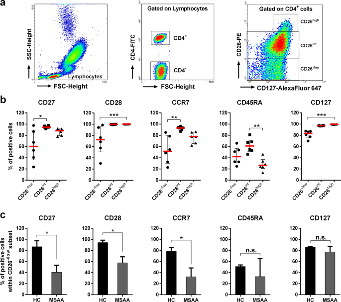 Expansion of different subpopulations of CD26<sup>−/low</sup> T cells in allergic and non-allergic asthmatics