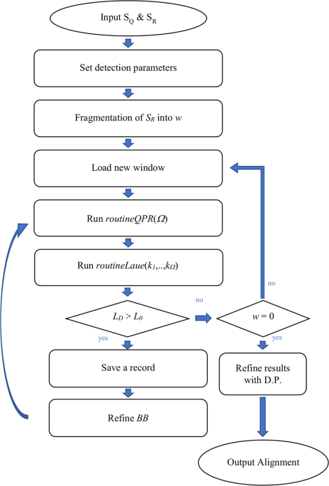 Α Quantum Pattern Recognition Method for Improving Pairwise Sequence Alignment
