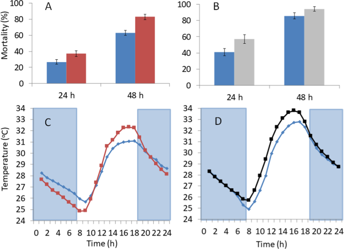 Reduced mosquito survival in metal-roof houses may contribute to a decline in malaria transmission in sub-Saharan Africa