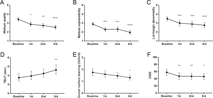 Meibum Expressibility Improvement as a Therapeutic Target of