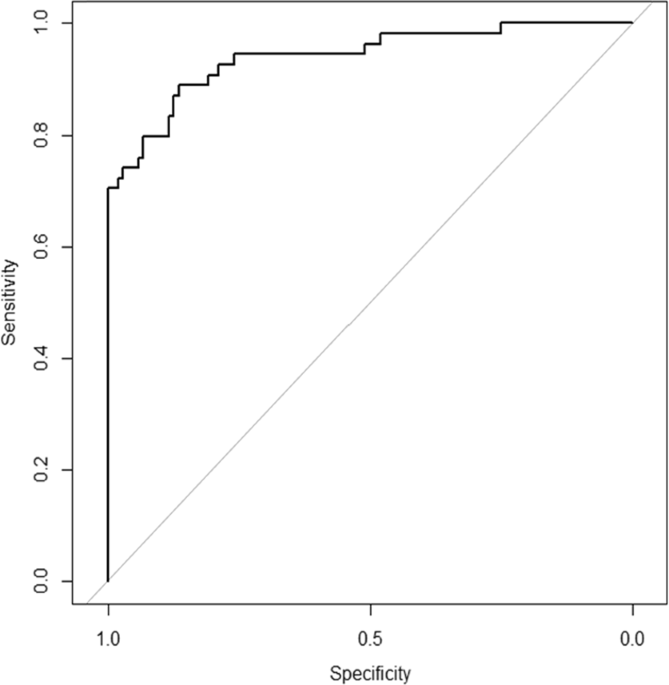 Machine-learning Approach for the Development of a Novel Predictive Model for the Diagnosis of Hepatocellular Carcinoma