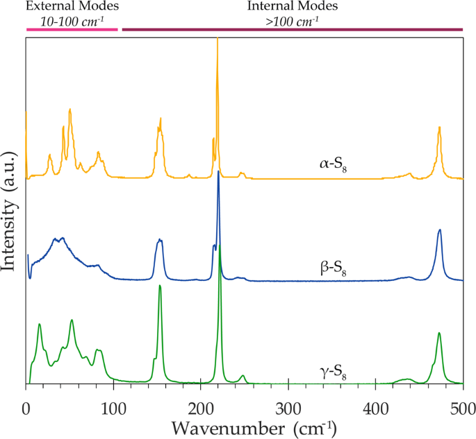 Low frequency Raman Spectroscopy for micron-scale and in vivo characterization of elemental sulfur in microbial samples