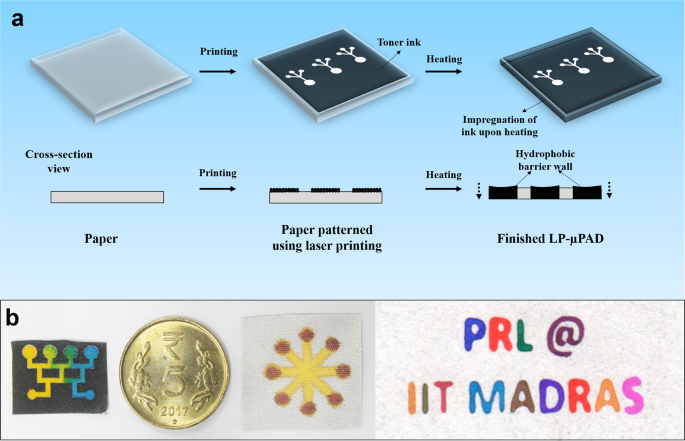 Fabrication of laser printed microfluidic paper-based analytical