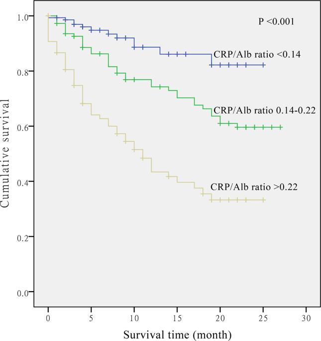 Post-diagnostic C-reactive protein and albumin predict ...